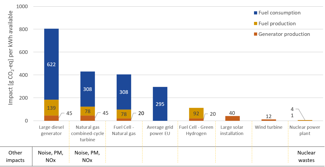 Complete impact analysis for utility-scale power supply means. Starting with the most polluting, large diesel generators to the least polluting greenhouse gas-wise, nuclear power.