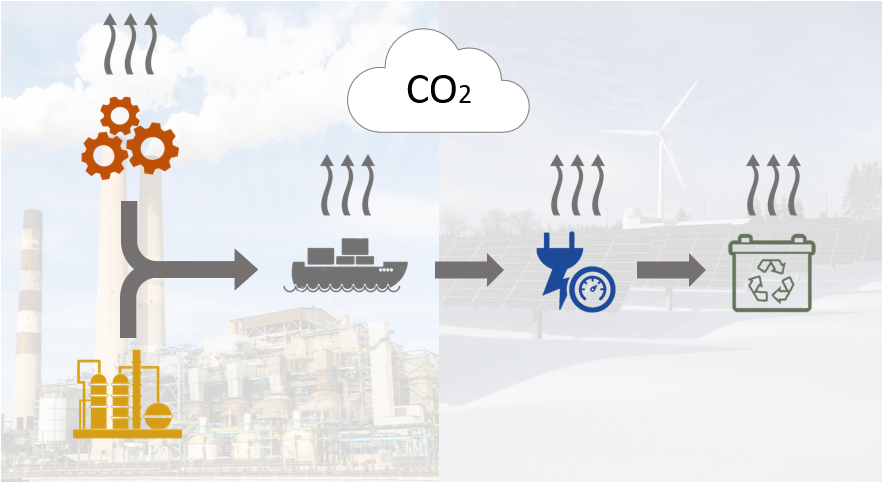 CO2 emissions analysis