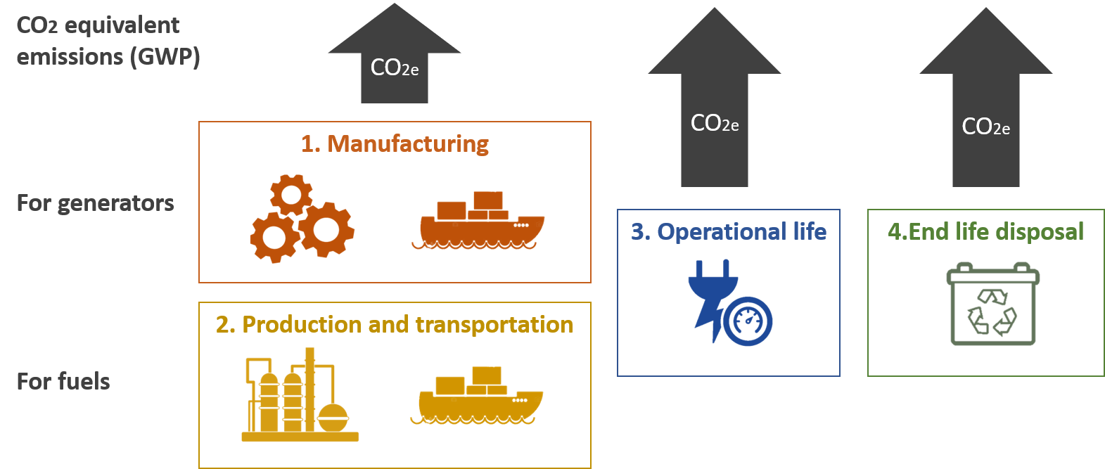 CO2 impact full Life Cycle Assessment (LCA) of a power source including manufacturing, fuel production, transportation, operational life and end of life.